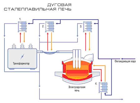 Дуговая сталеплавильная печь